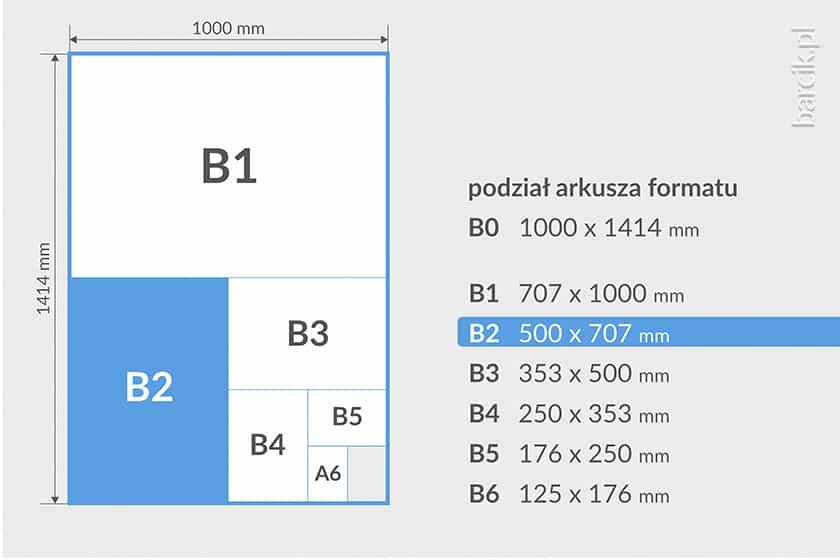 Podział arkusza drukarskiego BO, wielkość w mm B1, B2, B3, B4
