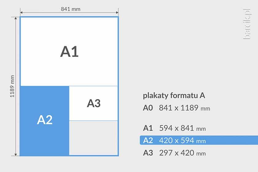 Typowe wielkości plakatów formatu A0, A1, A2, A3 w milimetrach